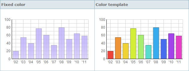 Color Effects Of Chart Types Settings For Bar Charts Webix Docs