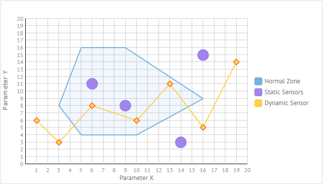 Scatter Chart: Points, Shapes and Lines