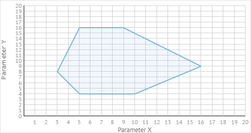 Scatter Chart: Shape