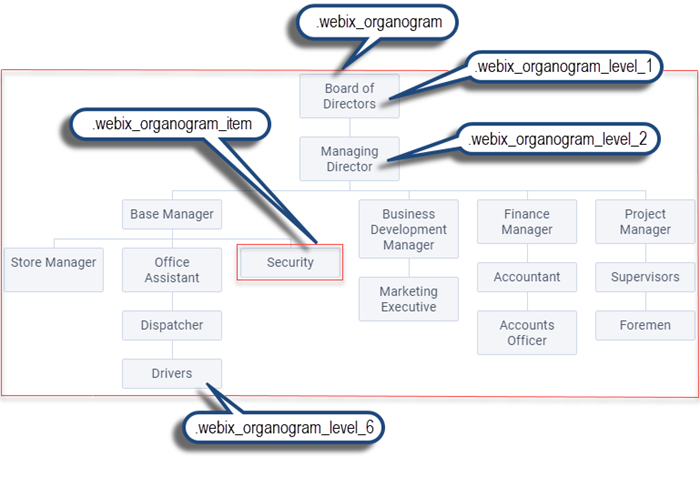 Webix Organogram basic use